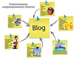 tematika_blogov Как правильно выбрать тематику блога