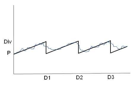 div-graph Финансовая игра на дивидендах на фондовом рынке
