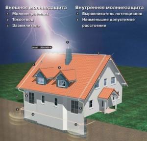 molniezashita-485x466-300x288 Защита от молний, как перспективная бизнес-идея