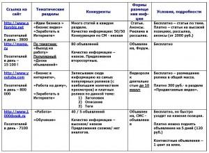 88-300x220 Пошаговая инструкция по генерации трафика на сайты