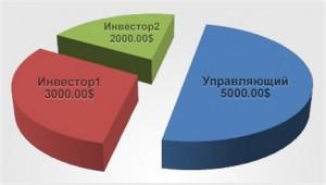 uzn_1359804518-300x170 С чего начать инвестирование в ПАММ счета