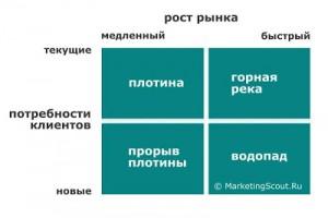 rynok_potrebnosti_matrica-300x200 Прорви плотину и создай водопад маркетинга!