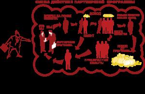 mJiNjctZj-300x195 Партнерские программы для заработка в Сети