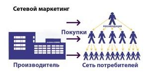 mlm-300x148 Когда и почему надо менять МЛМ компанию