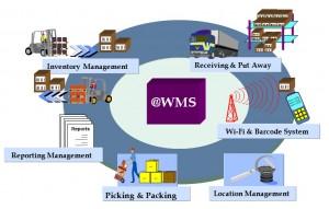 1447534767_wms-sistema-300x191 Какие выгоды несет в себе использование системы управления складом WMS