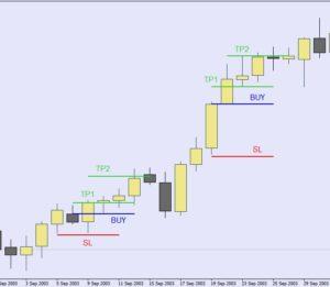 strategy1-300x261 Форекс стратегии без индикаторов