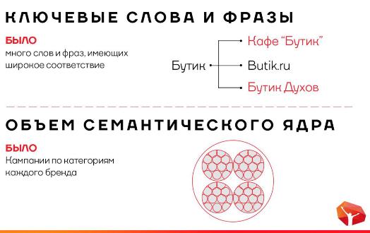 1-1 Увеличение продаж в интернете на примере Butik.ru
