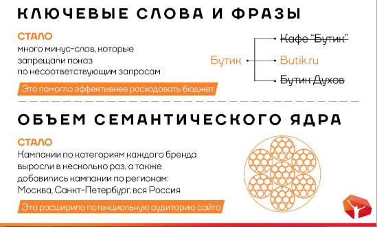 2-2 Увеличение продаж в интернете на примере Butik.ru